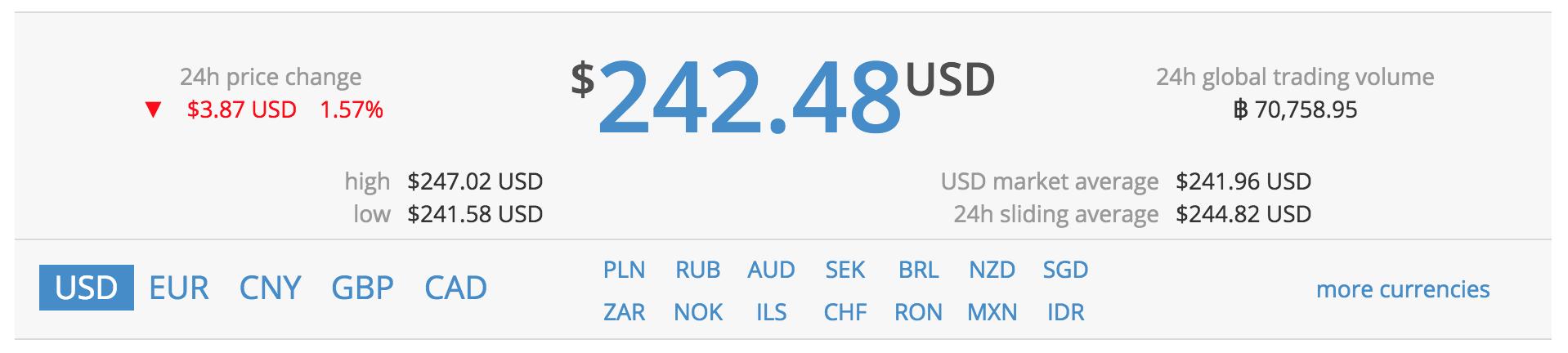 Screenshot of BitcoinAverage.com
