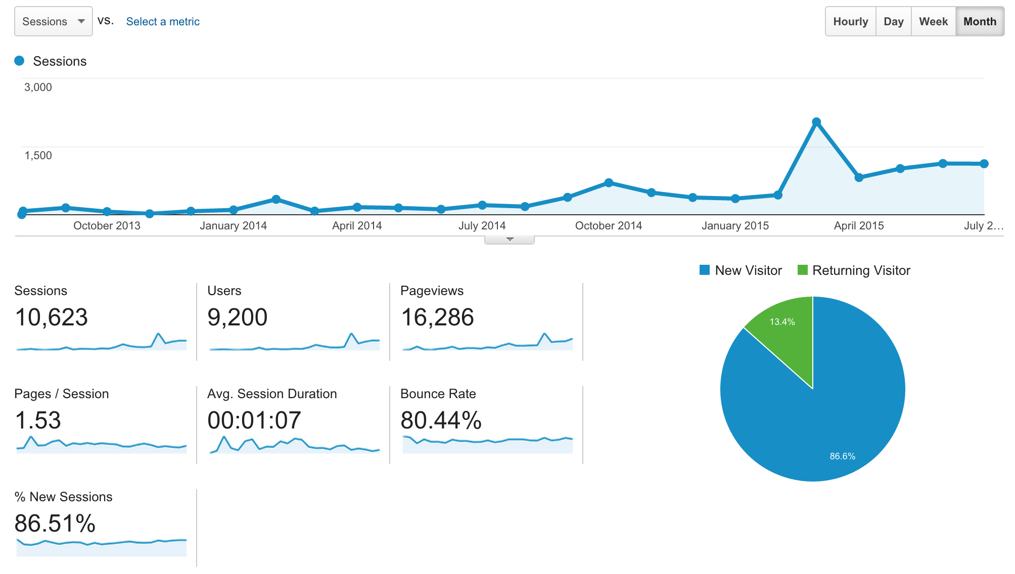 Google Analytics data for cameronhuff.com/blog