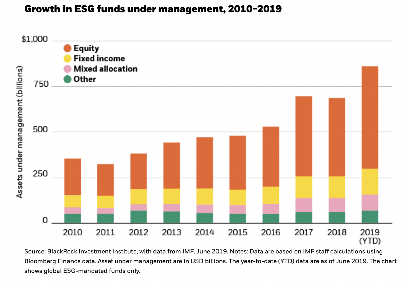 Growth of ESG funds