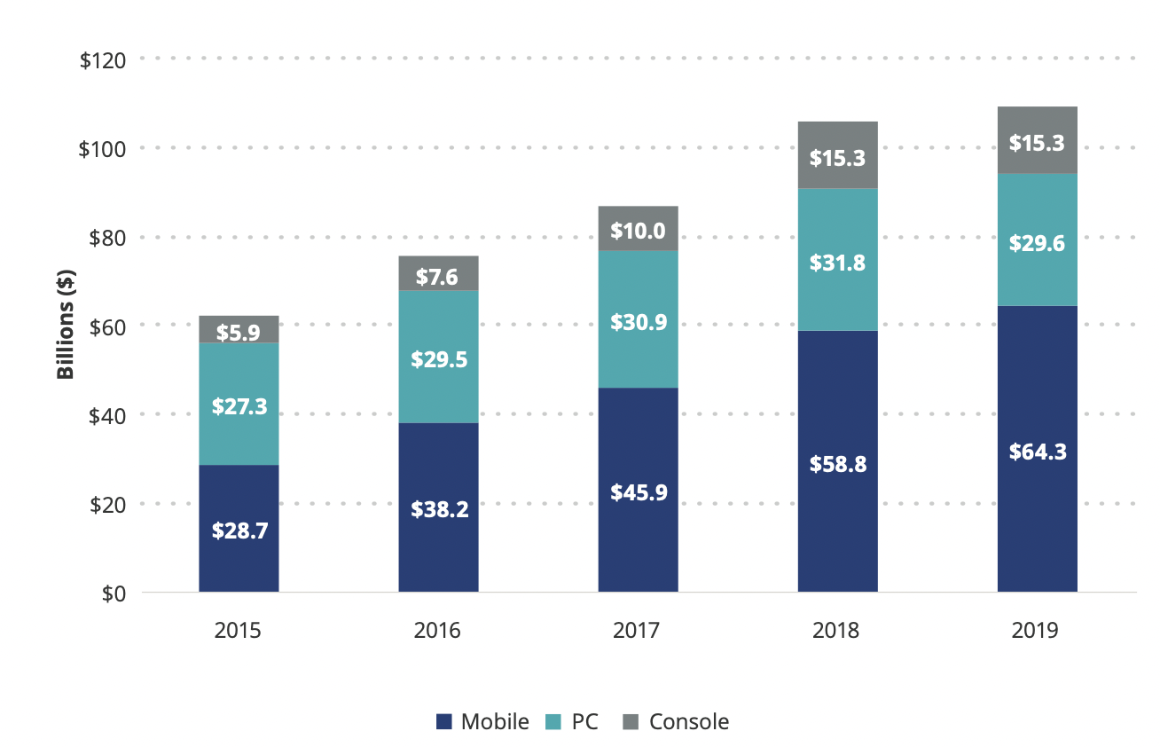 Growth of video game sales in recent years