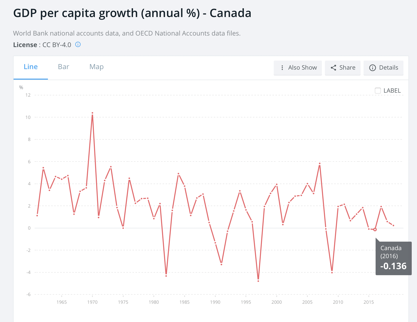 GDP growth per capita for Canada