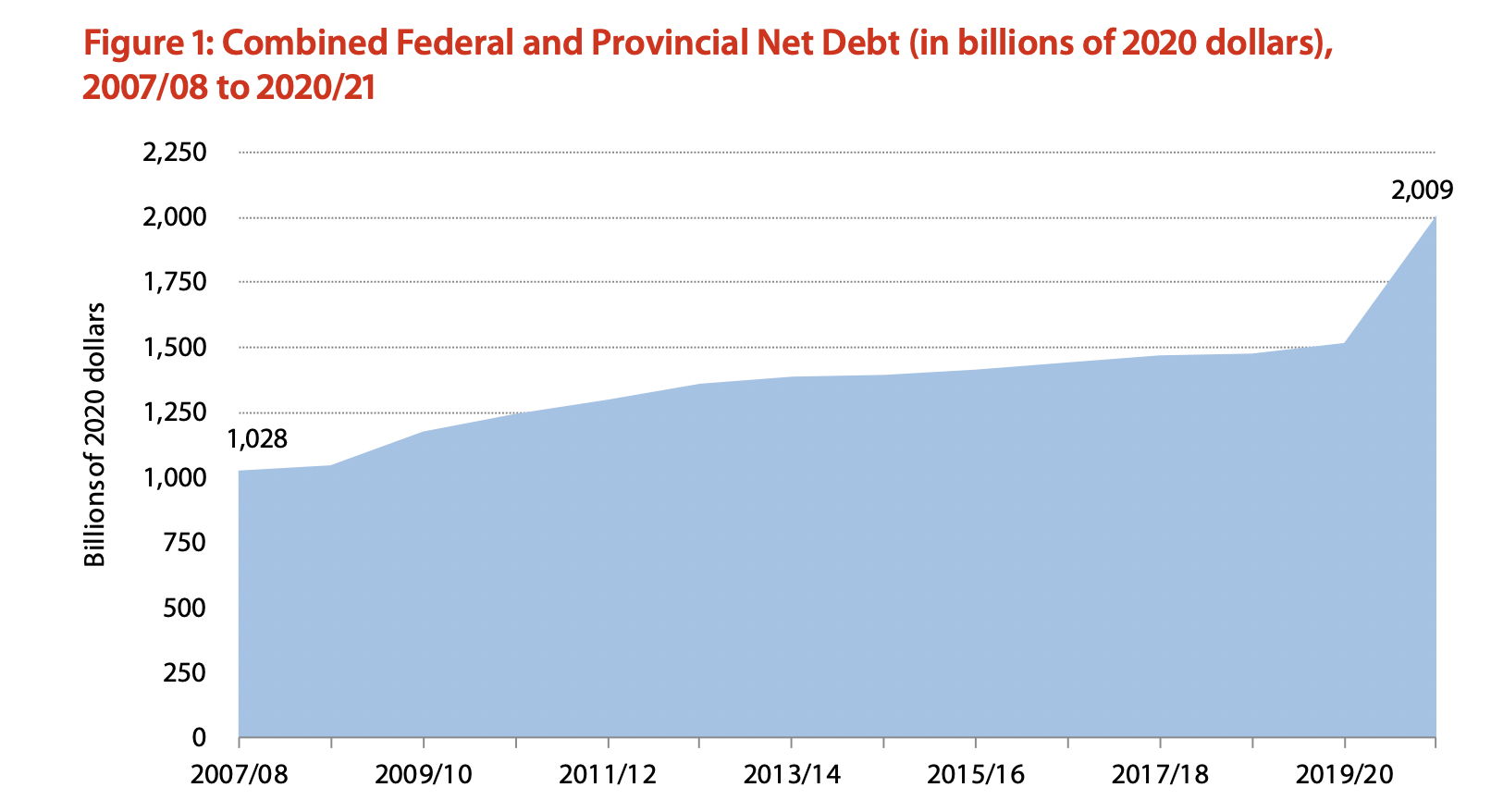 Net debt for provincial + federal debt, per person in Canada from 2007-2020