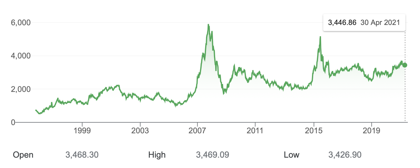 SSE index over time